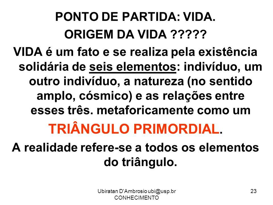 Ubiratan D'Ambrosio ubi@usp.br CONHECIMENTO 23 PONTO DE PARTIDA: VIDA. ORIGEM DA VIDA ????? VIDA é um fato e se realiza pela existência solidária de s