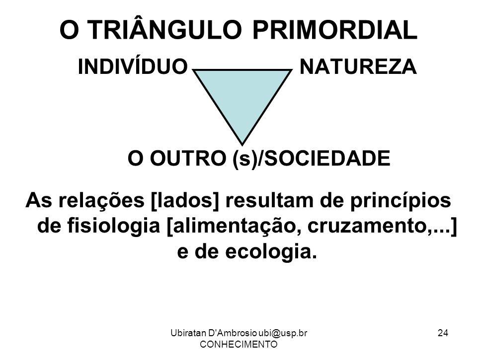 Ubiratan D'Ambrosio ubi@usp.br CONHECIMENTO 24 O TRIÂNGULO PRIMORDIAL INDIVÍDUO NATUREZA O OUTRO (s)/SOCIEDADE As relações [lados] resultam de princíp