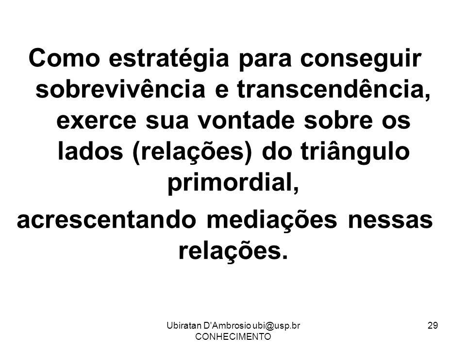 Ubiratan D'Ambrosio ubi@usp.br CONHECIMENTO 29 Como estratégia para conseguir sobrevivência e transcendência, exerce sua vontade sobre os lados (relaç