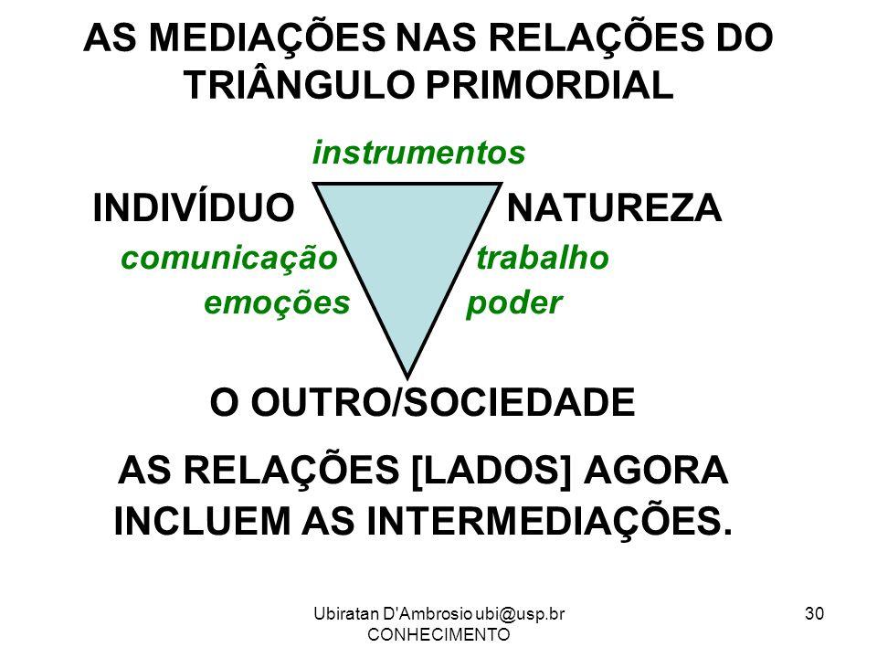 Ubiratan D'Ambrosio ubi@usp.br CONHECIMENTO 30 AS MEDIAÇÕES NAS RELAÇÕES DO TRIÂNGULO PRIMORDIAL instrumentos INDIVÍDUO NATUREZA comunicação trabalho