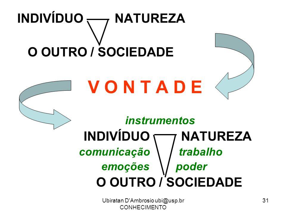 Ubiratan D'Ambrosio ubi@usp.br CONHECIMENTO 31 INDIVÍDUO NATUREZA O OUTRO / SOCIEDADE V O N T A D E instrumentos INDIVÍDUO NATUREZA comunicação trabal