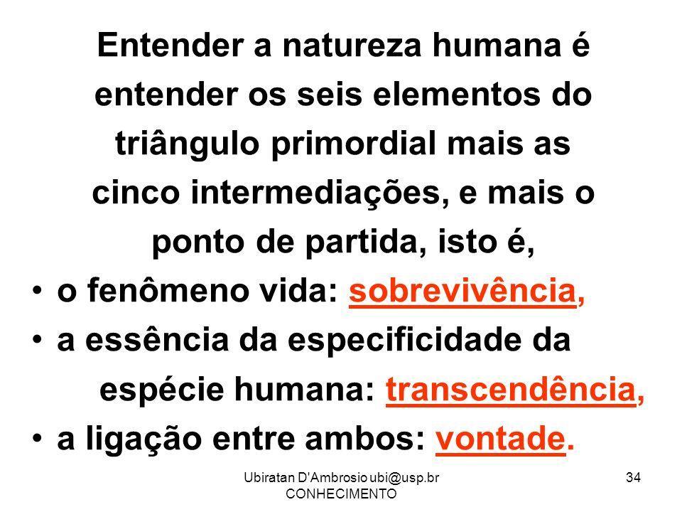 Ubiratan D'Ambrosio ubi@usp.br CONHECIMENTO 34 Entender a natureza humana é entender os seis elementos do triângulo primordial mais as cinco intermedi