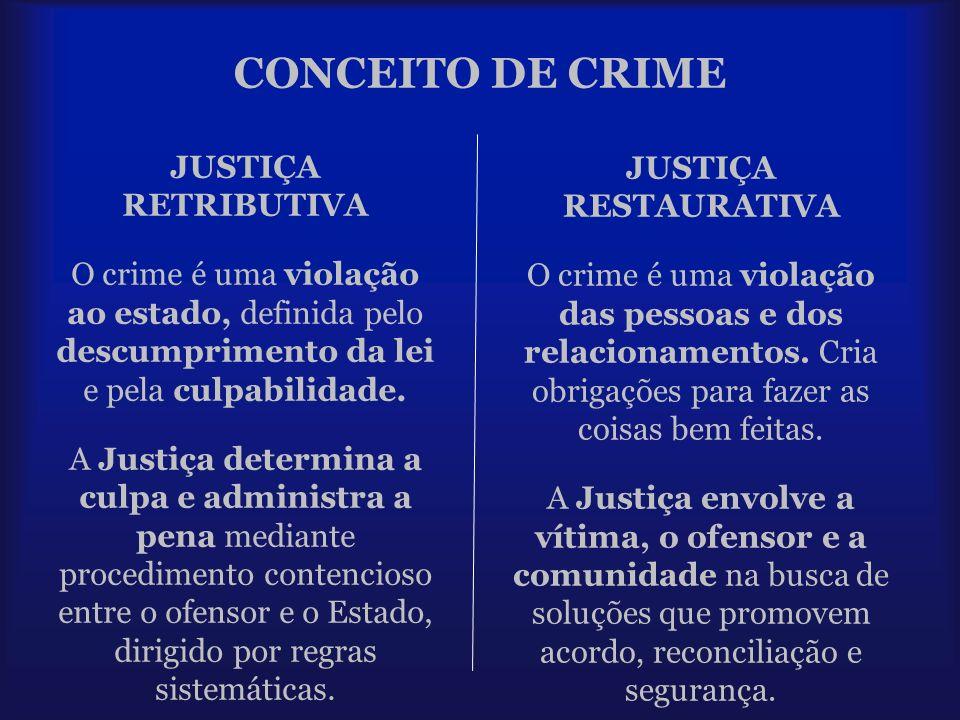 JUSTIÇA RETRIBUTIVA O crime é uma violação ao estado, definida pelo descumprimento da lei e pela culpabilidade. A Justiça determina a culpa e administ