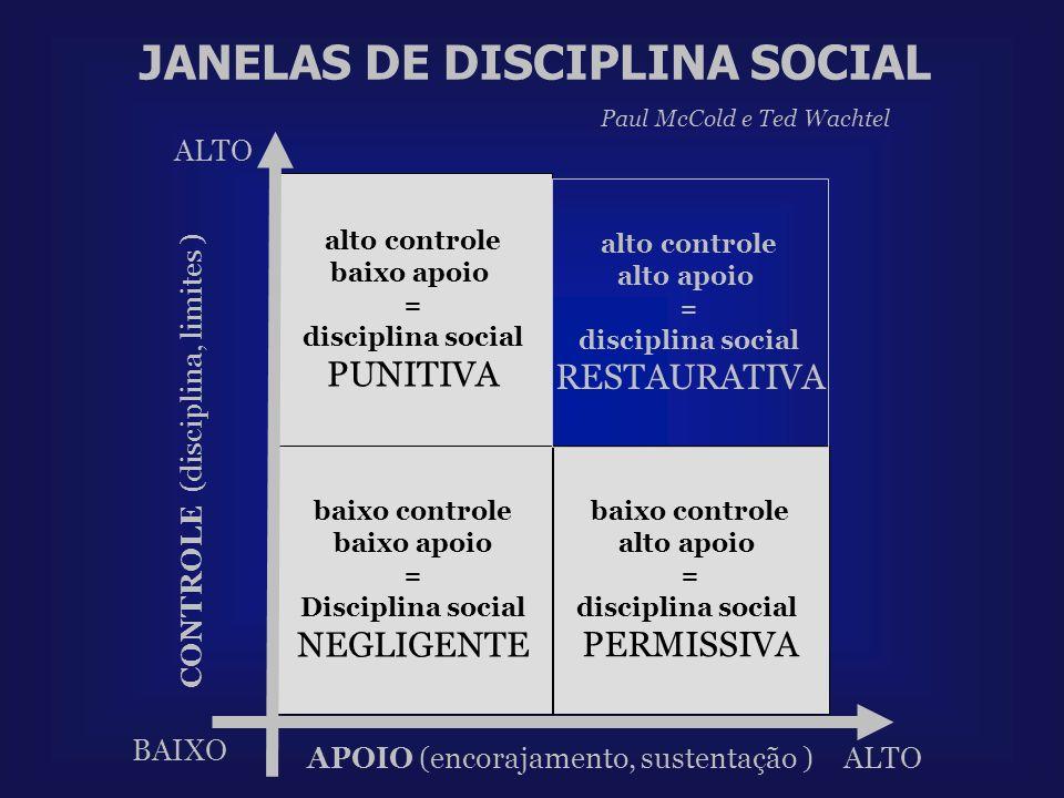 JANELAS DE DISCIPLINA SOCIAL APOIO (encorajamento, sustentação ) ALTO baixo controle alto apoio = disciplina social PERMISSIVA CONTROLE (disciplina, l