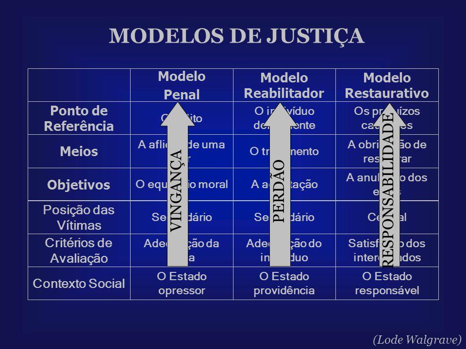 MODELOS DE JUSTIÇA O Estado responsável O Estado providência O Estado opressor Contexto Social Satisfação dos interessados Adequação do indivíduo Adeq