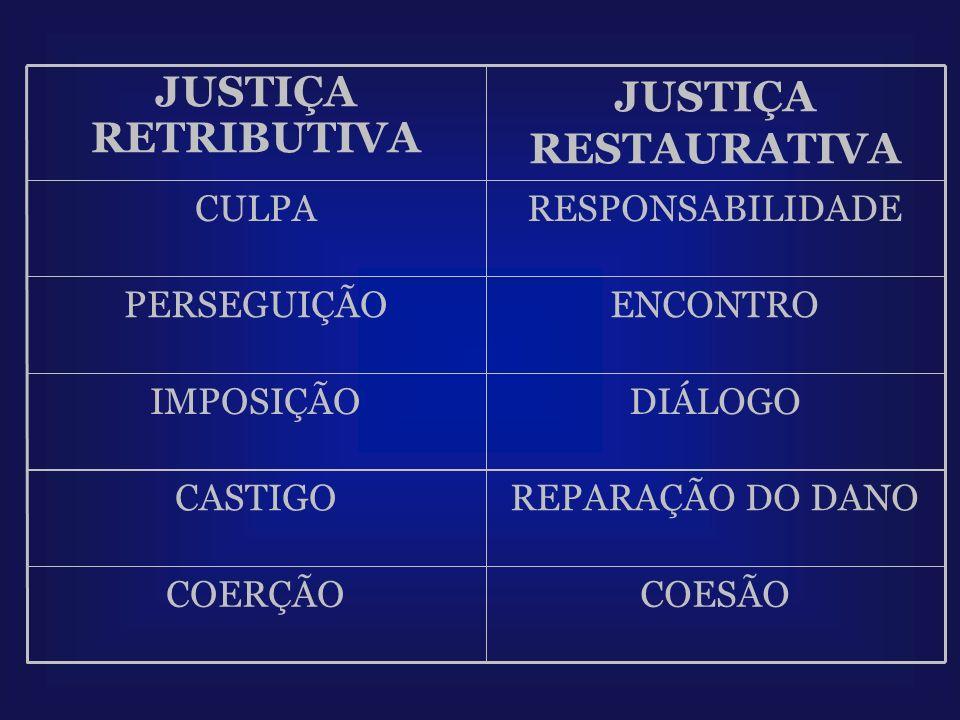 COESÃOCOERÇÃO REPARAÇÃO DO DANOCASTIGO DIÁLOGOIMPOSIÇÃO ENCONTROPERSEGUIÇÃO RESPONSABILIDADECULPA JUSTIÇA RESTAURATIVA JUSTIÇA RETRIBUTIVA