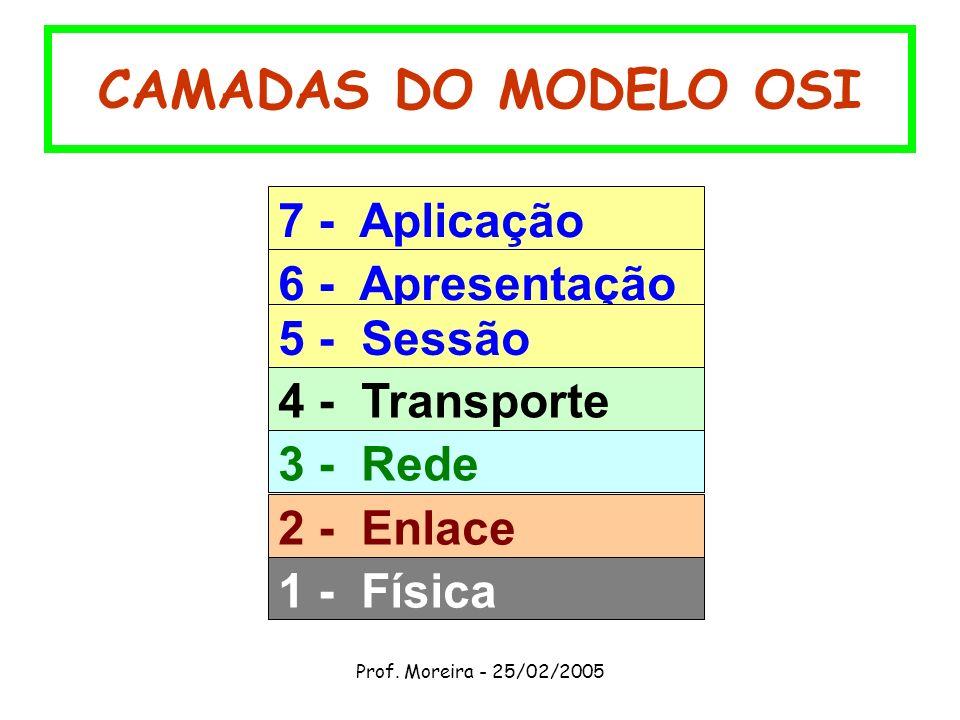 Prof. Moreira - 25/02/2005 CAMADAS DO MODELO OSI 7 - Aplicação 6 - Apresentação 5 - Sessão 4 - Transporte 3 - Rede 2 - Enlace 1 - Física