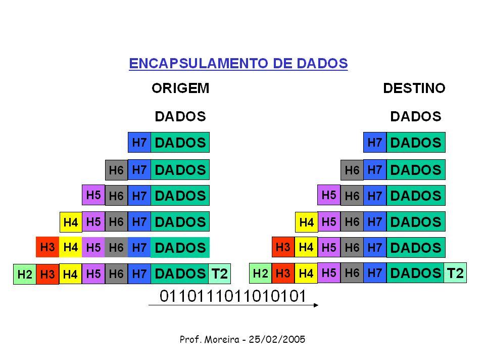 Prof. Moreira - 25/02/2005