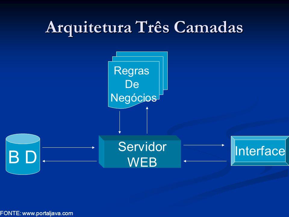 Servidor WEB B D Regras De Negócios Interface Arquitetura Três Camadas FONTE: www.portaljava.com
