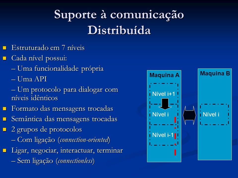 Suporte à comunicação Distribuída Estruturado em 7 níveis Estruturado em 7 níveis Cada nível possui: Cada nível possui: – Uma funcionalidade própria –