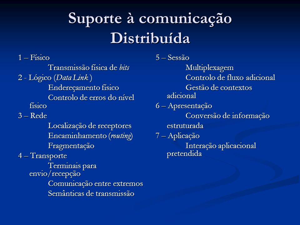 Suporte à comunicação Distribuída 1 – Físico Transmissão física de bits 2 - Lógico (Data Link ) Endereçamento físico Controlo de erros do nível físico