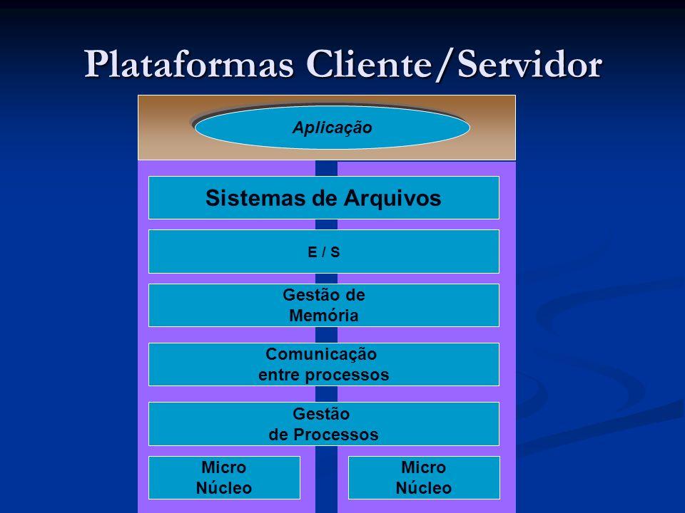 Plataformas Cliente/Servidor Aplicação Sistemas de Arquivos E / S Gestão de Memória Comunicação entre processos Gestão de Processos Micro Núcleo Micro