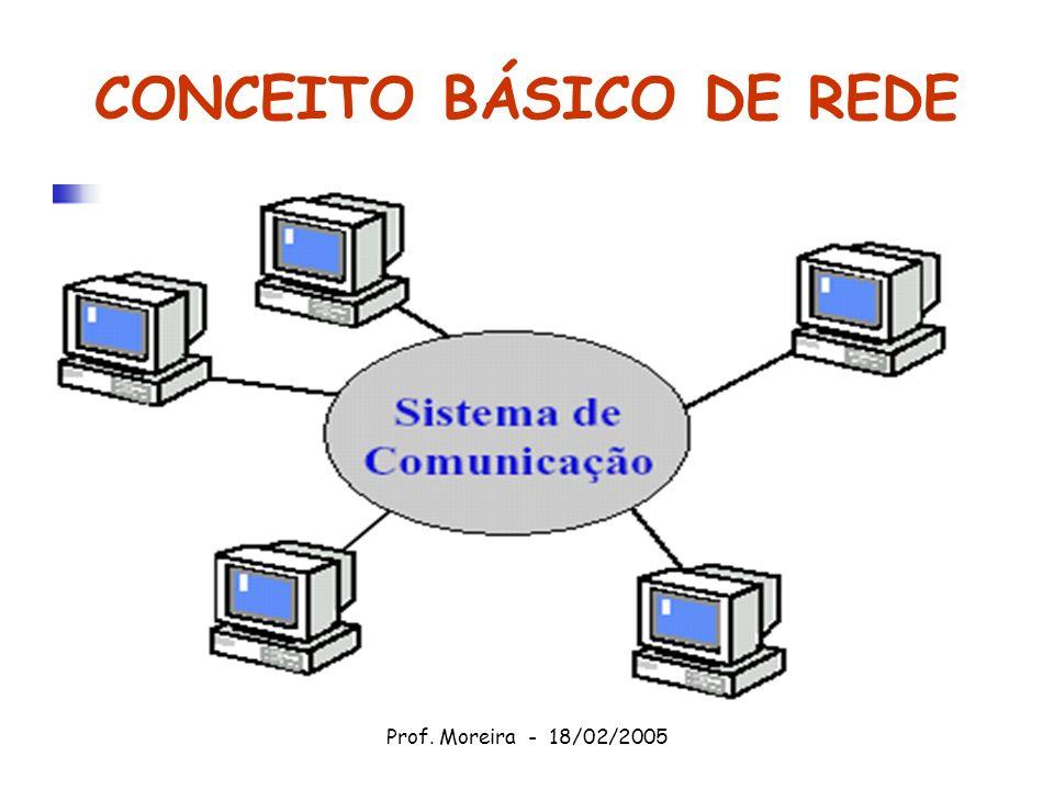 Prof. Moreira - 18/02/2005 CONCEITO BÁSICO DE REDE
