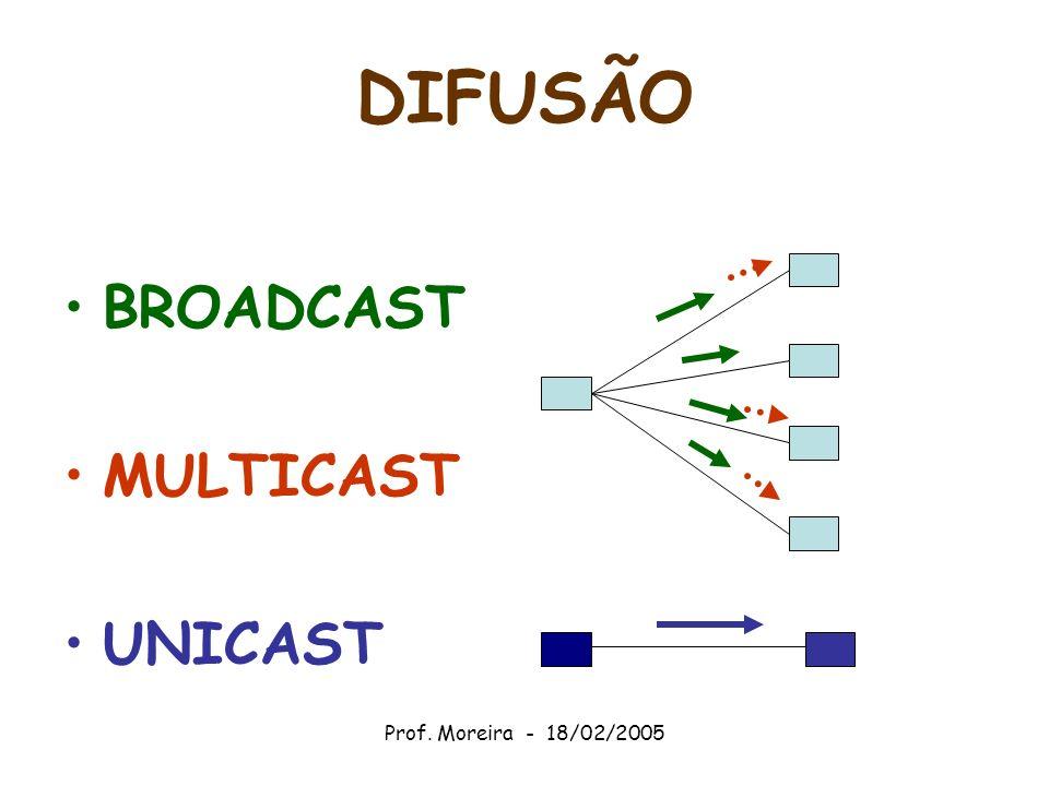 Prof. Moreira - 18/02/2005 DIFUSÃO BROADCAST MULTICAST UNICAST