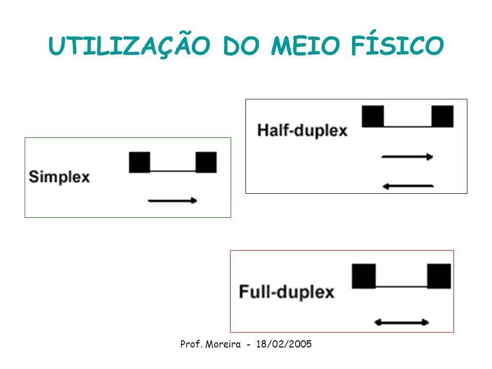 Prof. Moreira - 18/02/2005 UTILIZAÇÃO DO MEIO FÍSICO