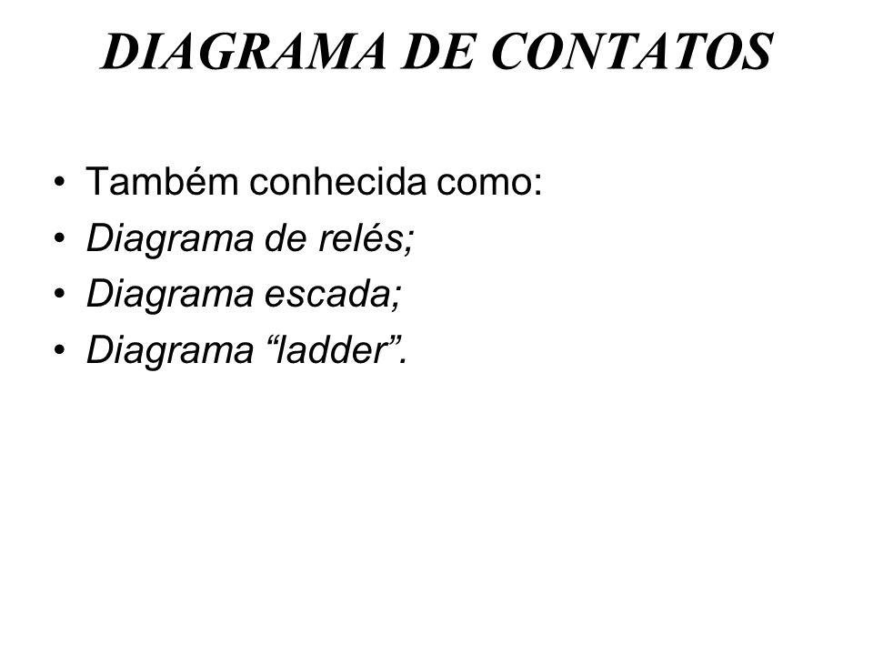DIAGRAMA DE CONTATOS Também conhecida como: Diagrama de relés; Diagrama escada; Diagrama ladder.