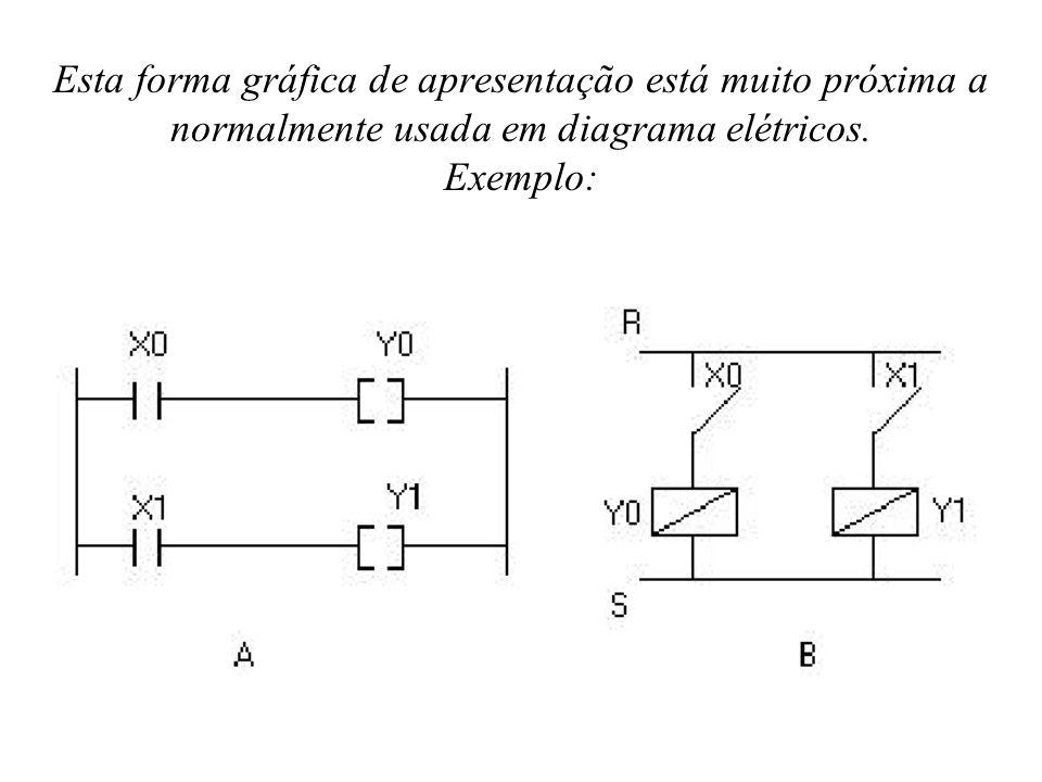 Esta forma gráfica de apresentação está muito próxima a normalmente usada em diagrama elétricos. Exemplo: