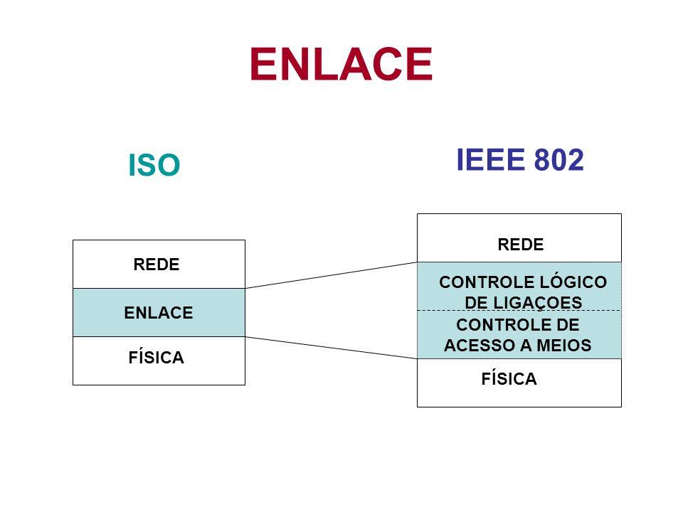 ENLACE REDE FÍSICA REDE FÍSICA CONTROLE LÓGICO DE LIGAÇOES CONTROLE DE ACESSO A MEIOS ISO IEEE 802