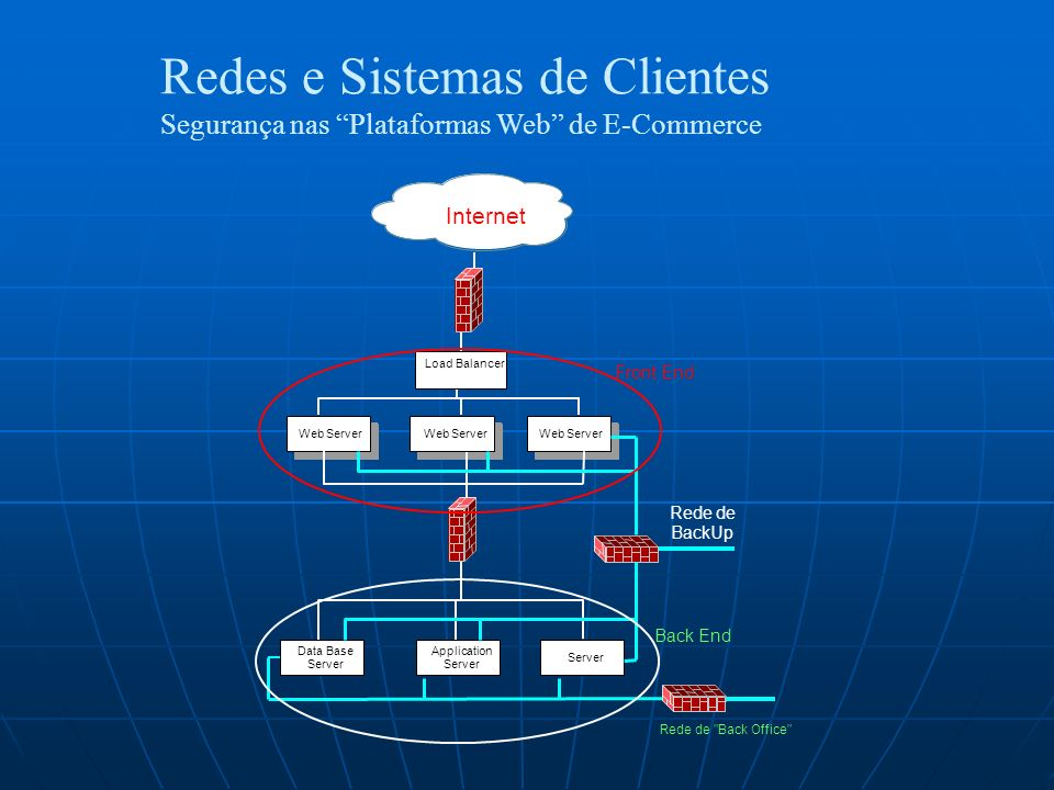 Redes e Sistemas de Clientes Segurança nas Plataformas Web de E-Commerce Internet Load Balancer Web Server Data Base Server Application Server Front E