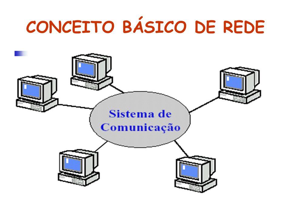 REDE DE COMPUTADORES Conjunto de computadores e outros dispositivos capazes de trocar informações e compartilhar recursos, interligados por um sistema de comunicação constituído de enlaces físicos e regras que disciplinam a comunicação.