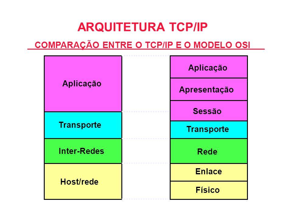 Aplicação Transporte Inter-Redes Host/rede Aplicação Transporte Rede Físico Enlace Sessão Apresentação ARQUITETURA TCP/IP COMPARAÇÃO ENTRE O TCP/IP E
