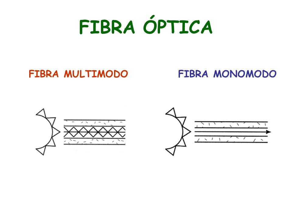 FIBRA MULTIMODOFIBRA MONOMODO