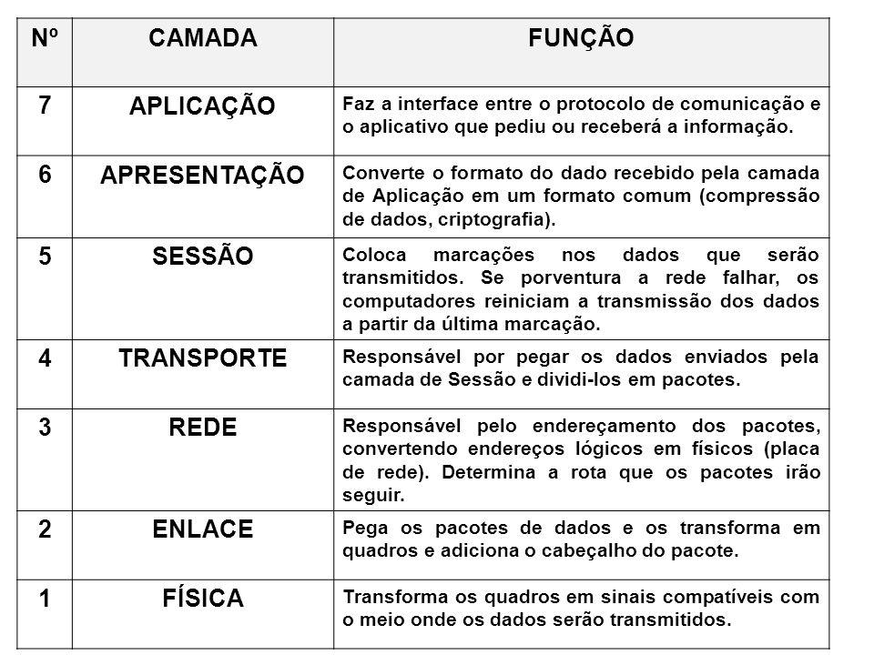 NºCAMADAFUNÇÃO 7APLICAÇÃO Faz a interface entre o protocolo de comunicação e o aplicativo que pediu ou receberá a informação. 6APRESENTAÇÃO Converte o