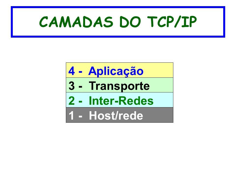 CAMADAS DO TCP/IP 4 - Aplicação 3 - Transporte 2 - Inter-Redes 1 - Host/rede