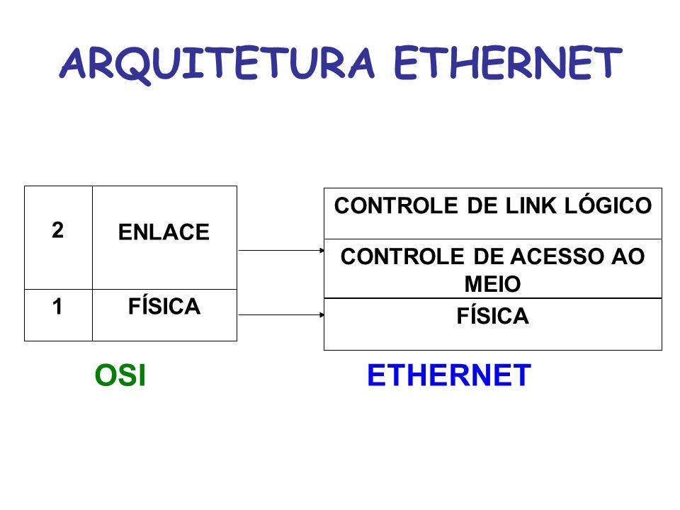 ARQUITETURA ETHERNET Controle de Link Lógico Controle de Acesso ao Meio Drive da Placa de Rede Placa de Rede Aplicação (SMTP, HTTP, FTP, Telnet) Transporte (TCP ou UDP) Inter-Redes (IP, ICMP, ARP, RARP) Cabo Interface com a rede TCP / IP Ethernet