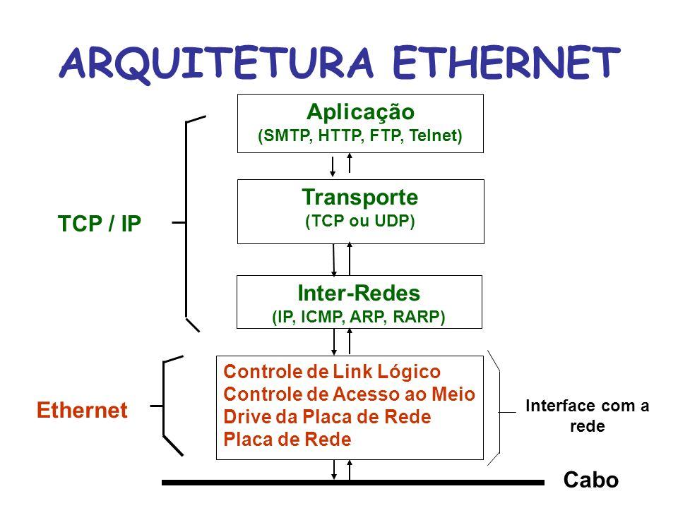 Aplicação Transporte Inter-Redes Host/rede Aplicação Transporte Rede Físico Enlace Sessão Apresentação ARQUITETURA TCP/IP COMPARAÇÃO ENTRE O TCP/IP E O MODELO OSI