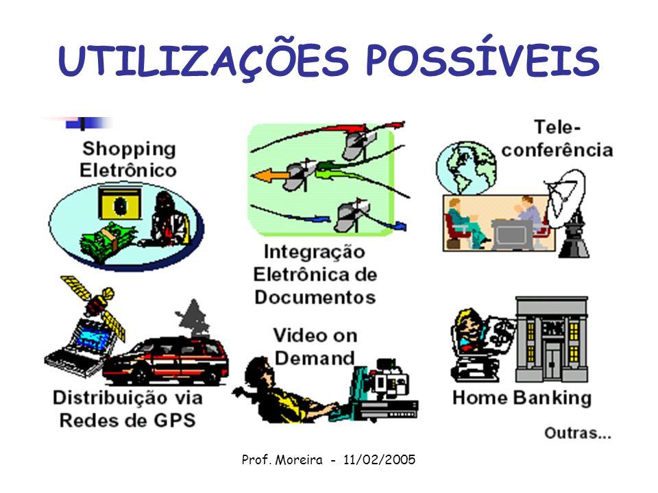 Prof. Moreira - 11/02/2005 UTILIZAÇÕES POSSÍVEIS