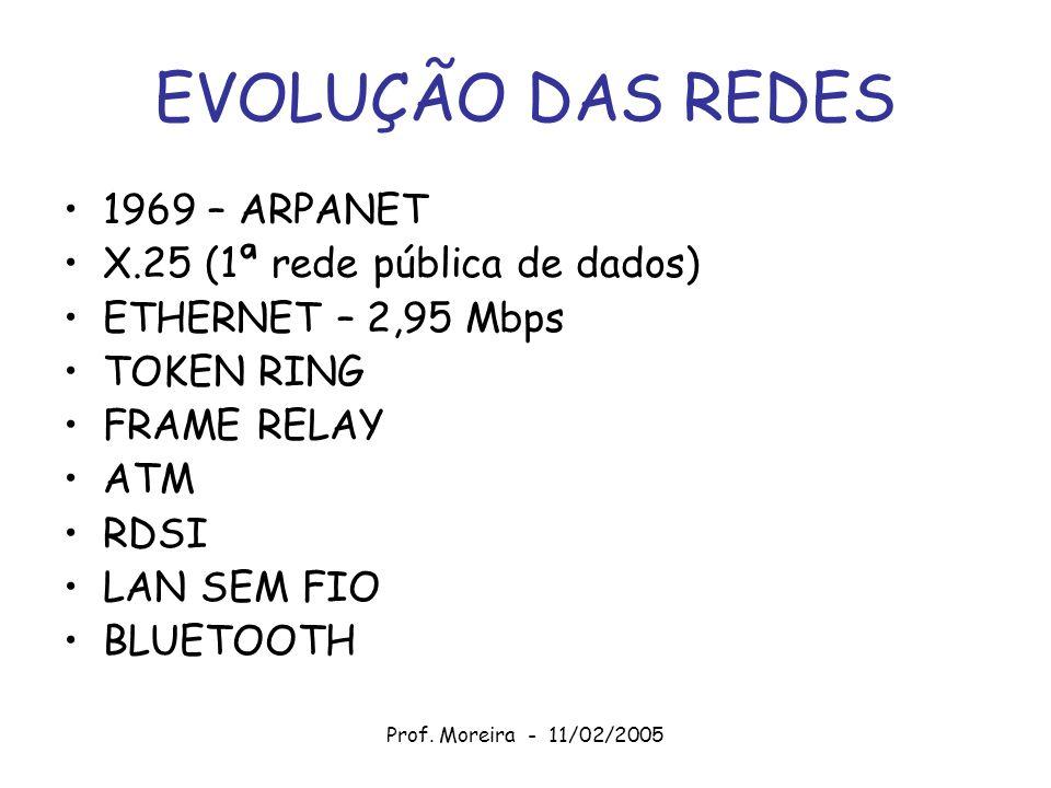 EVOLUÇÃO DAS REDES 1969 – ARPANET X.25 (1ª rede pública de dados) ETHERNET – 2,95 Mbps TOKEN RING FRAME RELAY ATM RDSI LAN SEM FIO BLUETOOTH