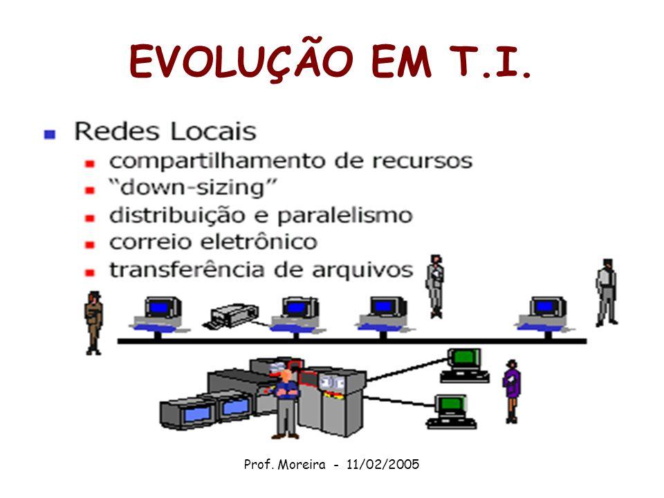 Prof. Moreira - 11/02/2005 RELAÇÕES DISPONIBILIZADAS