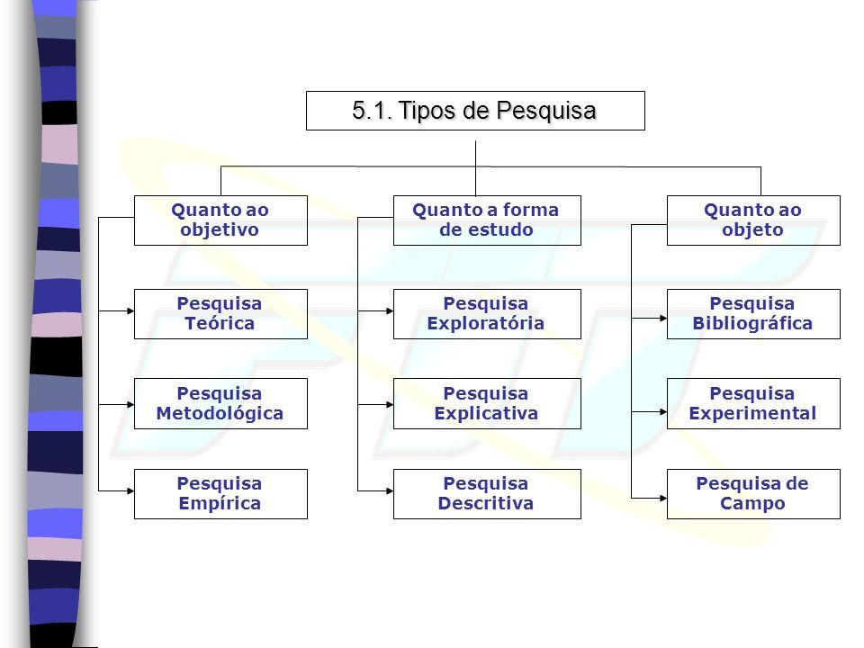 5.1. Tipos de Pesquisa Quanto ao objetivo Quanto a forma de estudo Quanto ao objeto Pesquisa Teórica Pesquisa Metodológica Pesquisa Empírica Pesquisa