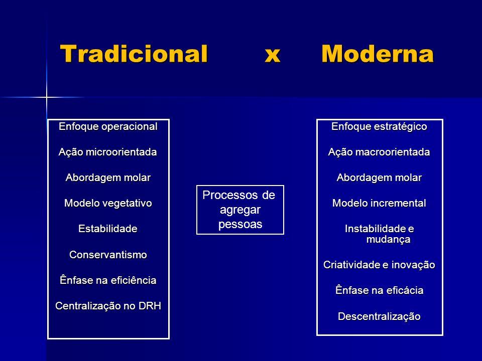 Tradicional x Moderna Enfoque operacional Ação microorientada Abordagem molar Modelo vegetativo EstabilidadeConservantismo Ênfase na eficiência Centralização no DRH Enfoque estratégico Ação macroorientada Abordagem molar Modelo incremental Instabilidade e mudança Criatividade e inovação Ênfase na eficácia Descentralização Processos de agregar pessoas