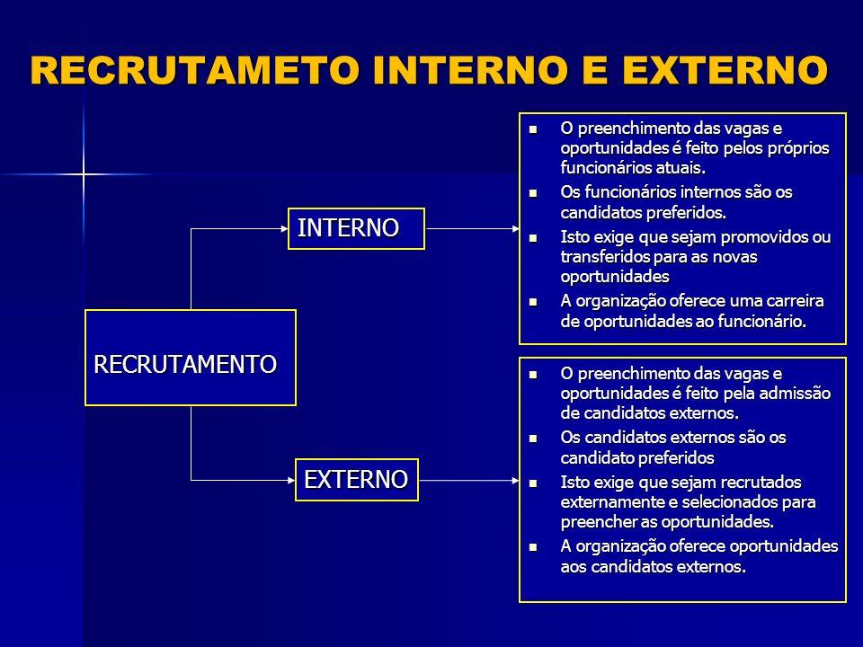RECRUTAMETO INTERNO E EXTERNO RECRUTAMENTO EXTERNO INTERNO O preenchimento das vagas e oportunidades é feito pelos próprios funcionários atuais.