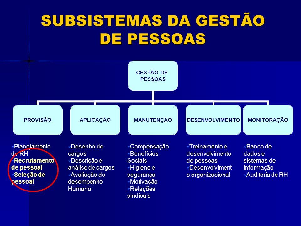 SUBSISTEMAS DA GESTÃO DE PESSOAS GESTÃO DE PESSOAS PROVISÃOAPLICAÇÃOMANUTENÇÃODESENVOLVIMENTOMONITORAÇÃO Planejamento de RH Recrutamento de pessoal Se