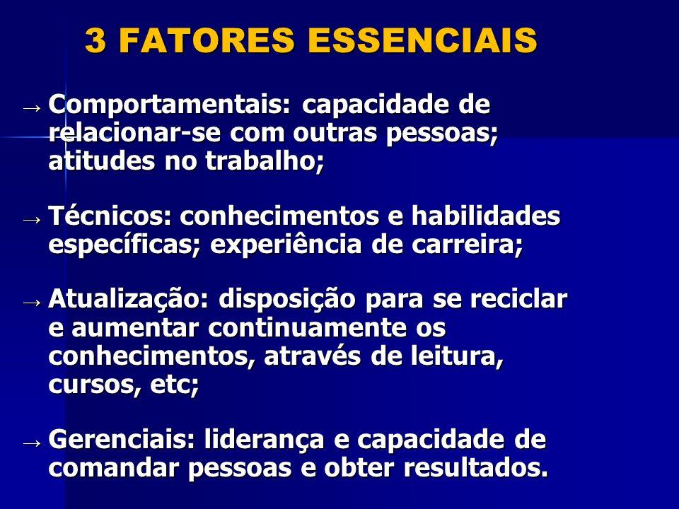 3 FATORES ESSENCIAIS Comportamentais: capacidade de relacionar-se com outras pessoas; atitudes no trabalho; Comportamentais: capacidade de relacionar-