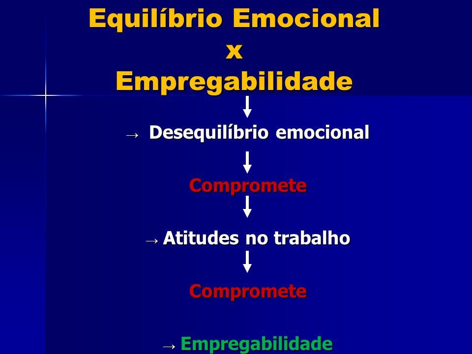 Equilíbrio Emocional x Empregabilidade Desequilíbrio emocional Desequilíbrio emocionalCompromete Atitudes no trabalho Atitudes no trabalhoCompromete Empregabilidade Empregabilidade