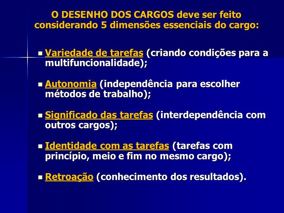 O DESENHO DOS CARGOS deve ser feito considerando 5 dimensões essenciais do cargo: O DESENHO DOS CARGOS deve ser feito considerando 5 dimensões essenciais do cargo: Variedade de tarefas (criando condições para a multifuncionalidade); Variedade de tarefas (criando condições para a multifuncionalidade); Autonomia (independência para escolher métodos de trabalho); Autonomia (independência para escolher métodos de trabalho); Significado das tarefas (interdependência com outros cargos); Significado das tarefas (interdependência com outros cargos); Identidade com as tarefas (tarefas com princípio, meio e fim no mesmo cargo); Identidade com as tarefas (tarefas com princípio, meio e fim no mesmo cargo); Retroação (conhecimento dos resultados).
