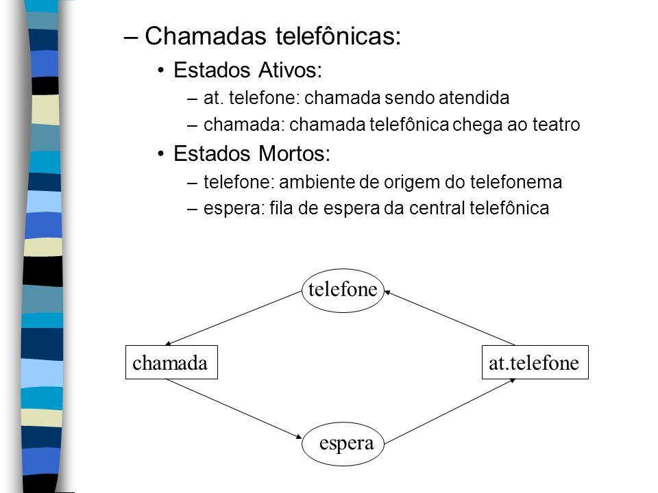 –Chamadas telefônicas: Estados Ativos: –at. telefone: chamada sendo atendida –chamada: chamada telefônica chega ao teatro Estados Mortos: –telefone: a