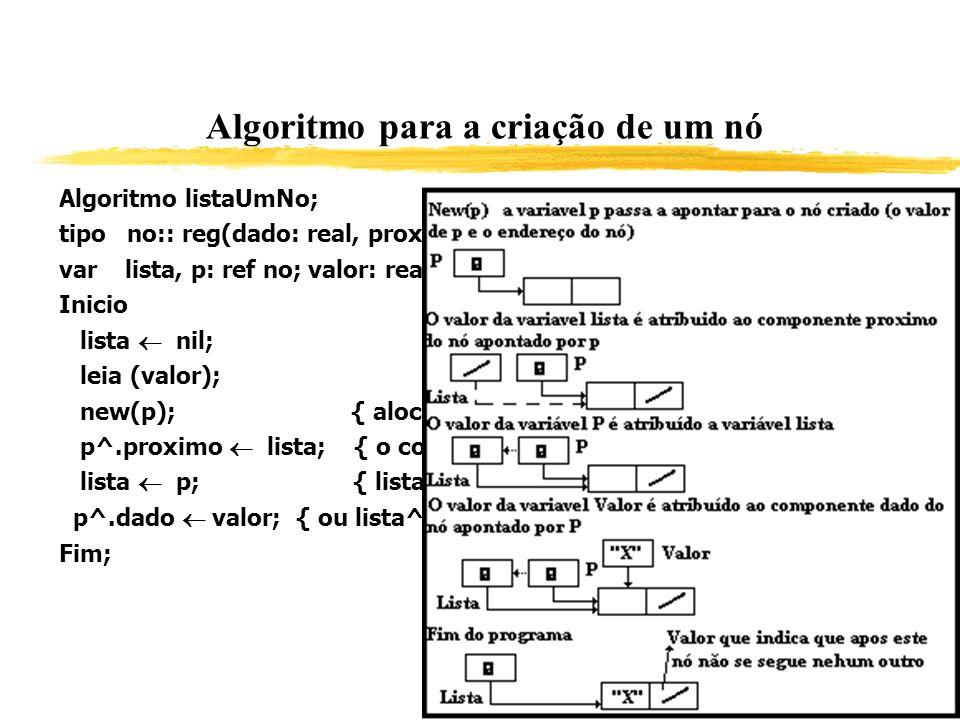 Algoritmo para a criação de um nó Algoritmo listaUmNo; tipo no:: reg(dado: real, proximo: ref no); {especifica o tipo de no} var lista, p: ref no; val