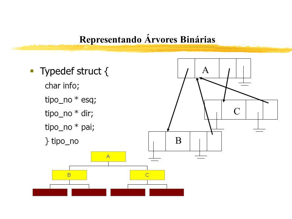 Representando Árvores Binárias Typedef struct { char info; tipo_no * esq; tipo_no * dir; tipo_no * pai; } tipo_no A B C