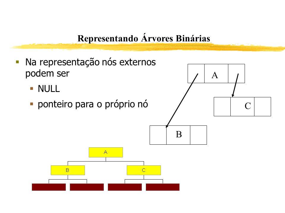Representando Árvores Binárias Na representação nós externos podem ser NULL ponteiro para o próprio nó A B C