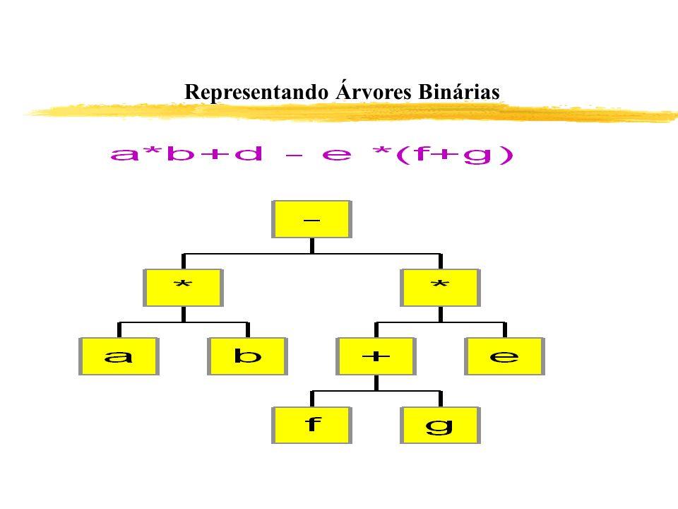 Representando Árvores Binárias