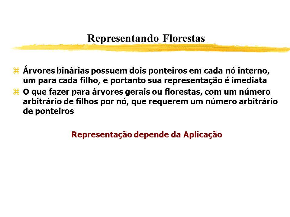 Representando Florestas Árvores binárias possuem dois ponteiros em cada nó interno, um para cada filho, e portanto sua representação é imediata O que
