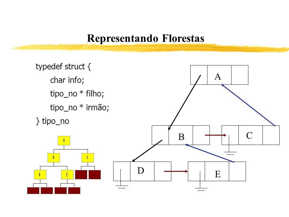 Representando Florestas typedef struct { char info; tipo_no * filho; tipo_no * irmão; } tipo_no A B C D E