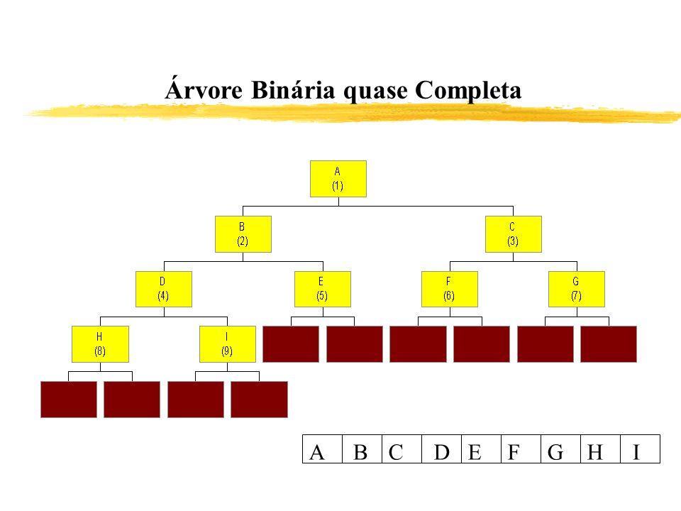 ABCDEFGHI Árvore Binária quase Completa
