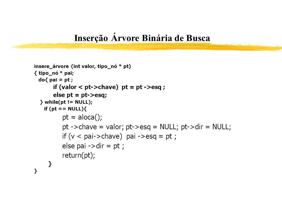 Inserção Árvore Binária de Busca insere_árvore (int valor, tipo_nó * pt) { tipo_nó * pai; do{ pai = pt ; if (valor chave) pt = pt ->esq ; else pt = pt