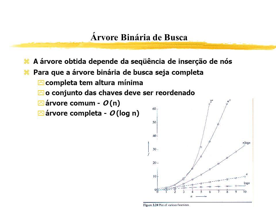 Árvore Binária de Busca A árvore obtida depende da seqüência de inserção de nós Para que a árvore binária de busca seja completa completa tem altura m